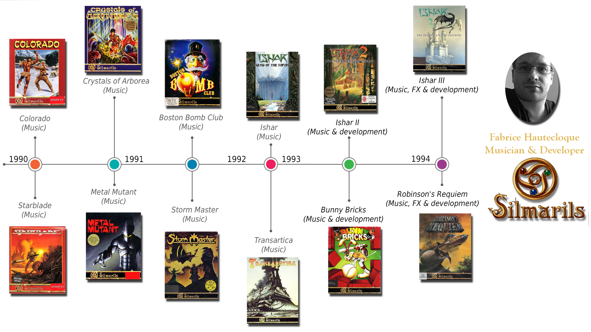 This is a timeline showing every Silmarils game Fabrice was involved in